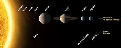 20080612233825-sistema-solar-contempla-pluton-planeta-2006.jpg