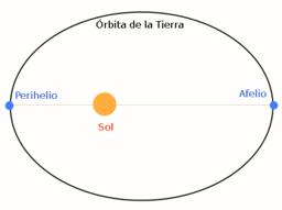 20121227131201-afelio-perihelio-sol-tierra.png