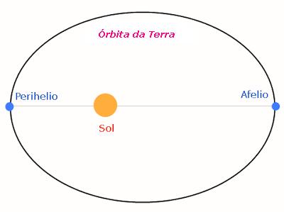 20131229120806-perihelio-afelio.png
