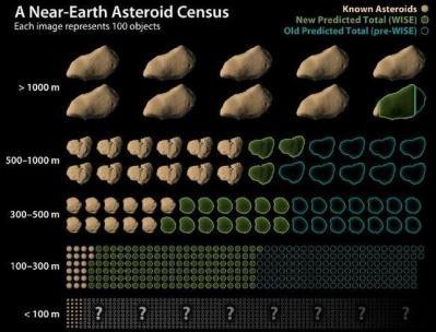 20111005110047-asteroides-wise1-644x490.jpg