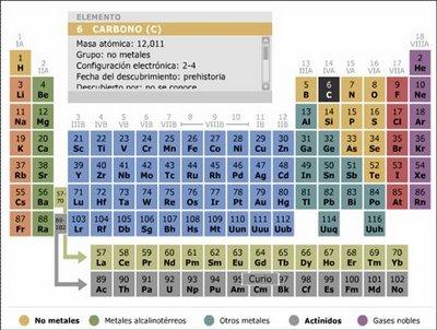 20111108163808-tabla-periodica.jpg