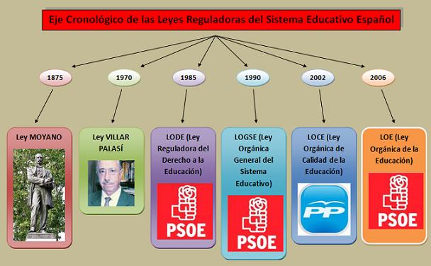 20130520092224-eje-cronologico-de-las-leyes-reguladoras-del-sistema-educativo-espanol2.png