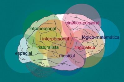 20130818152603-inteligencias-multiples-dibujo-de-gardner.png