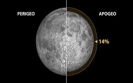 20140811103550-luna-perigeo-apogeo-1024x576.jpg