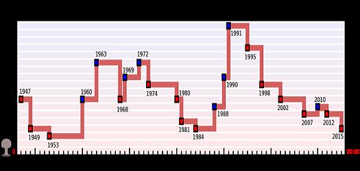 20150125094027-doomsday-clock-graph.png