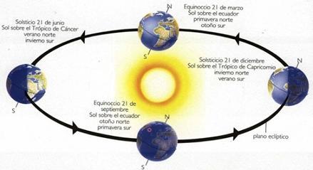 20150619160750-solsticio-equinoccio.jpg